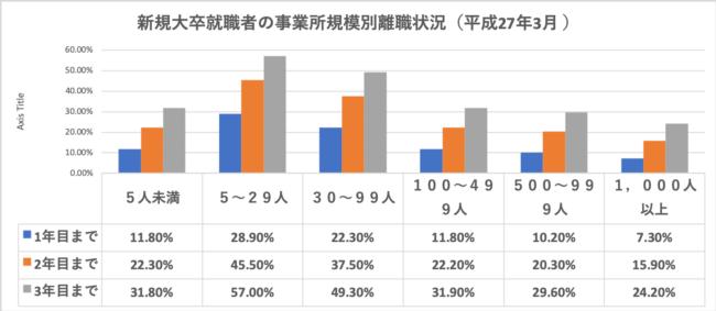 新規大卒就職者の事業所規模別離職状況(平成27年3月 )