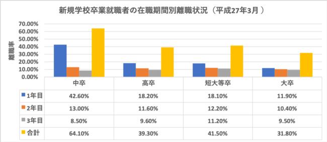 新規学校卒業就職者の在職期間別離職状況(平成27年3月 )