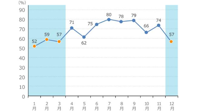 2015年の東京の湿度の状況をグラフ化したもの