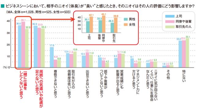 マンダム株式会社が2017年に行ったビジネスシーンにおけるニオイに関する意識調査2