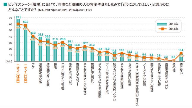 マンダム株式会社が2017年に行ったビジネスシーンにおけるニオイに関する意識調査1