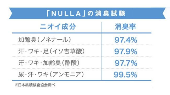 NULLAの消臭試験の結果