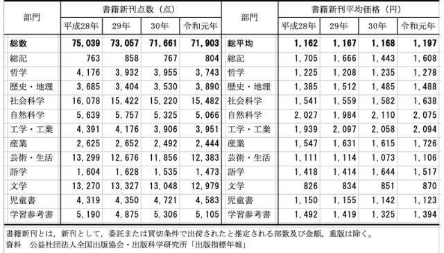 総務省統計局の発表による書籍新刊点数と平均価格